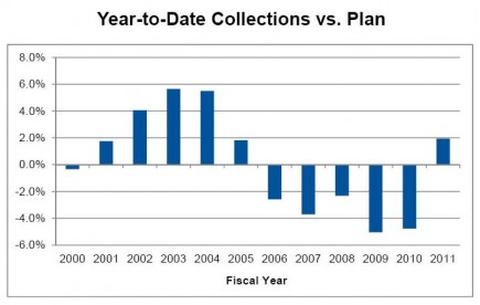 Source: NYC Water Board Financial Update – 6/7/2011
