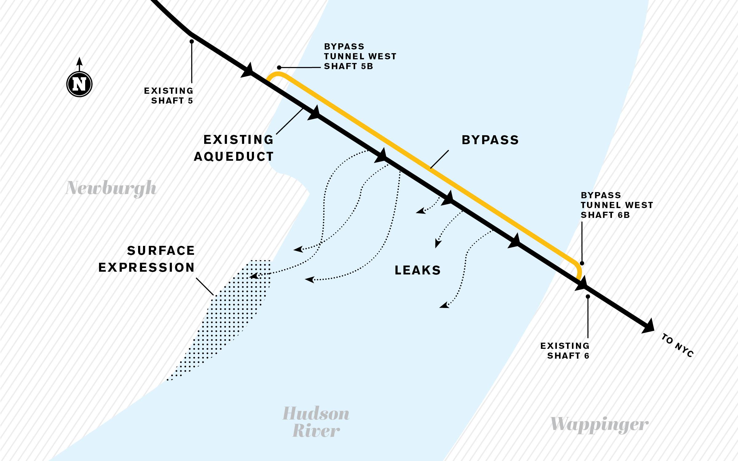 bypasstunnel