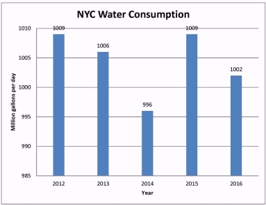 nyc-water-consumption-graph-e1507649174413.jpg