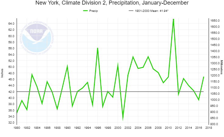 NOAA Eastern Plateau Annual Precipitaton 1980-2018