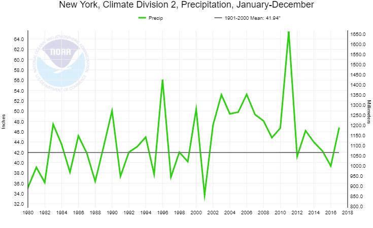 NOAA Eastern Plateau Annual Precipitaton 1980-2018